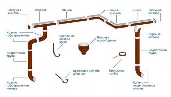 Основные элементы водостояной системы коттеджа