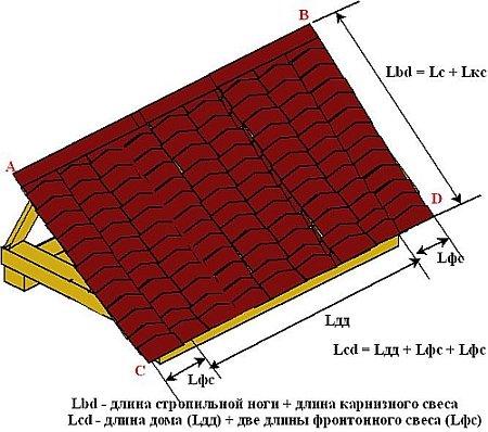 Расчет площади двускатной крыши