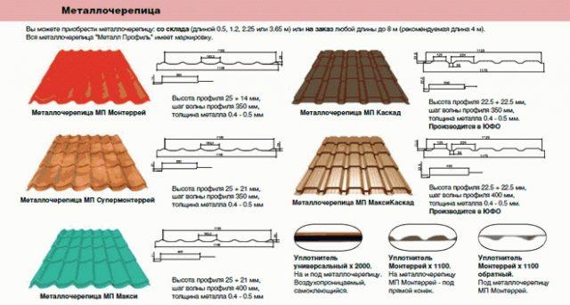 Размеры листов различных видов металлочерепицы