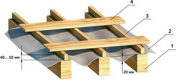 Устройство гидроизоляции крыши дома