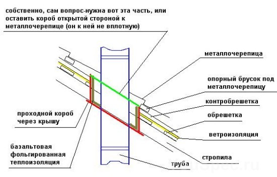 Схема прохода дымохода через кровлю