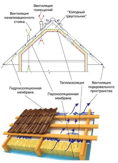 Гидроизоляция холодной крыши
