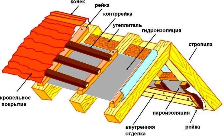 Гидроизоляция теплой крыши