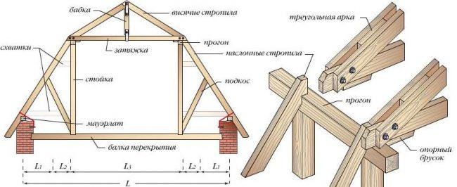 Крепежные элементы ломанной крыши