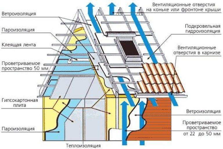 Конструкция каркасной стены с утеплителем - всё о строительс.