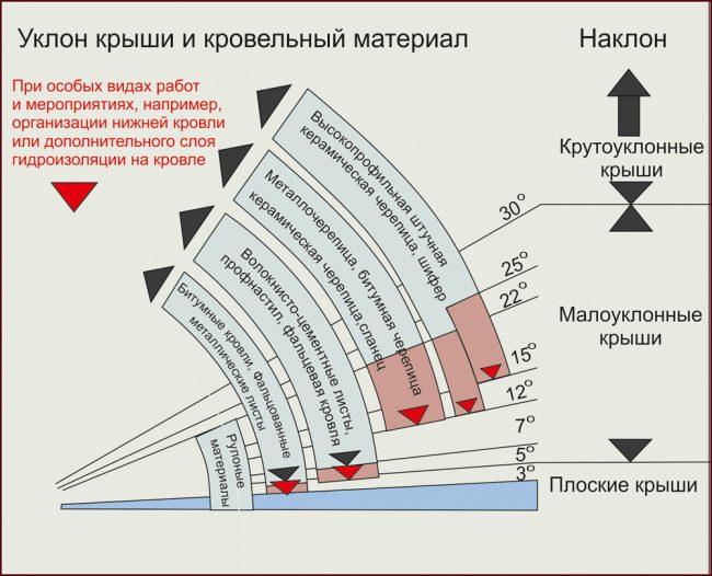Угол наклона крыши в зависимости от материала