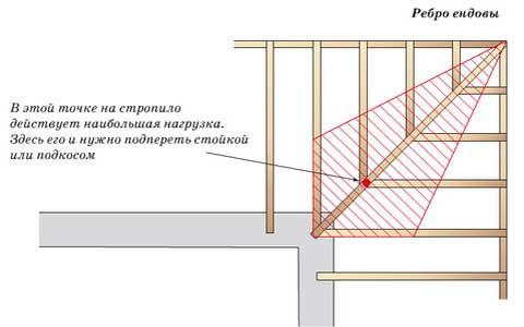 дополнительные опоры многощипцовой крыши