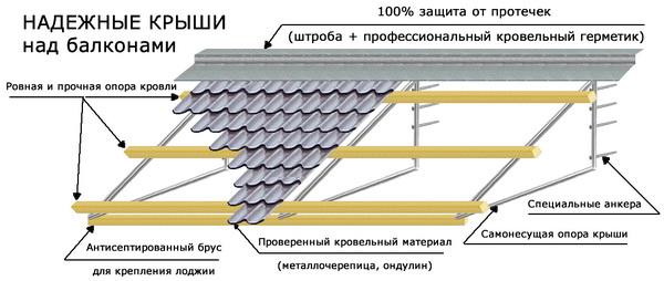 Схема устройства и крепежа независимой крыши балкона