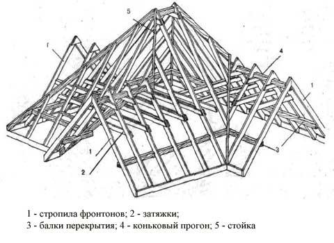 как сделать многощипцовую крышу