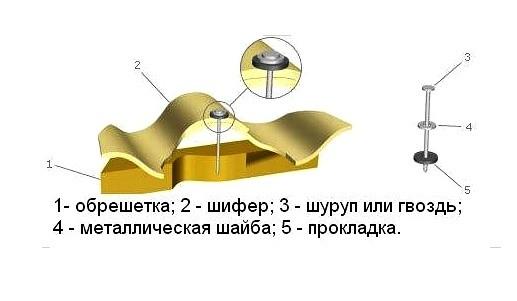 Схема крепления шифера к обрешетке