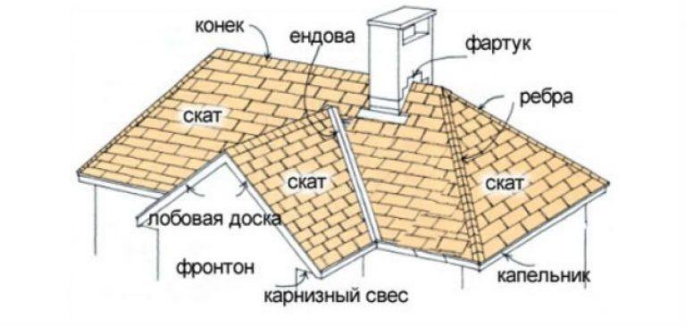 Выбор покрытия для крыши - терем - энциклопедия малоэтажного.