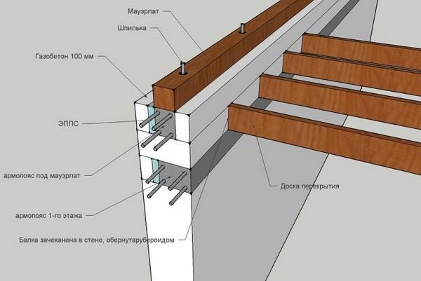 Армопояс равномерно распределяет нагрузку на стену