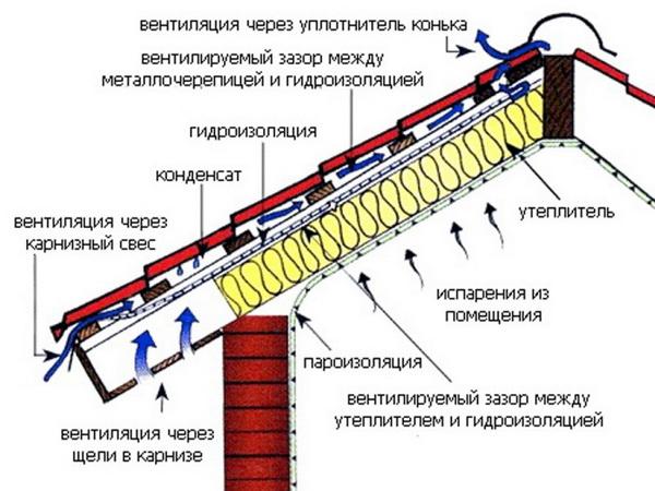 Схема организации вентиляции кровли из металлочерепицы