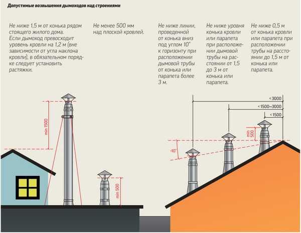 Определение места выхода дымохода на крыше