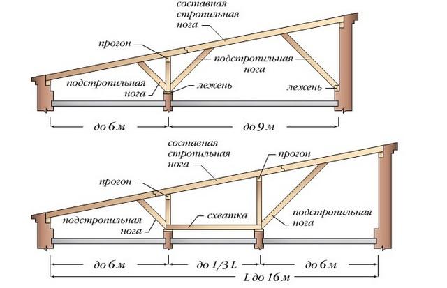Стропильная система односкатной крыши