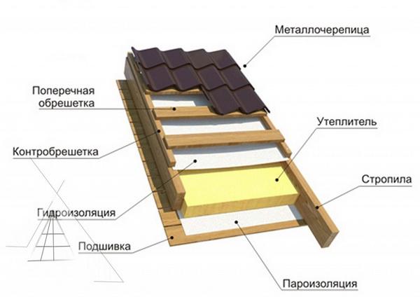 Устройство кровельного пирога под металлочерепицу
