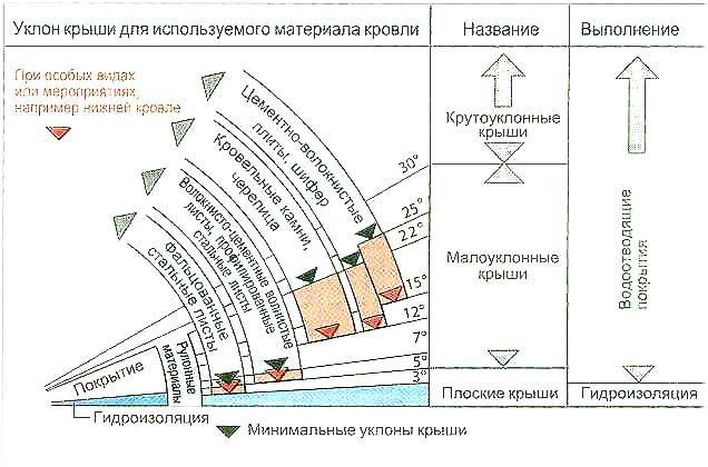 Уклон крыши для раздличных кровельных материалов