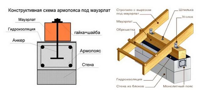Конструктивная схема армопояса под мауэрлат