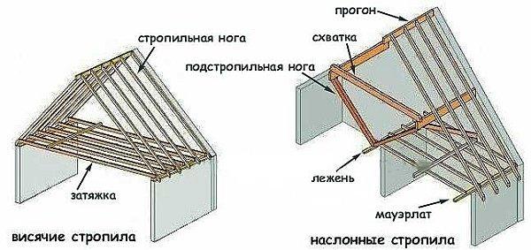 Конструкции двускатной крыши с висячими и наслонными стропилами