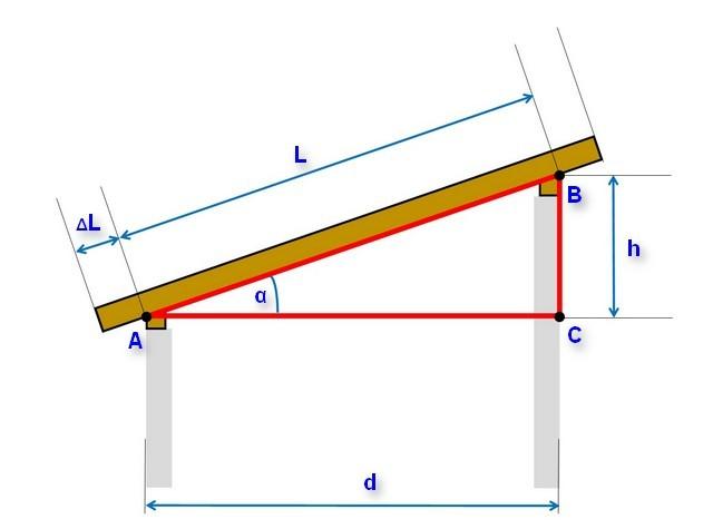 Расчет материала для односкатной крыши