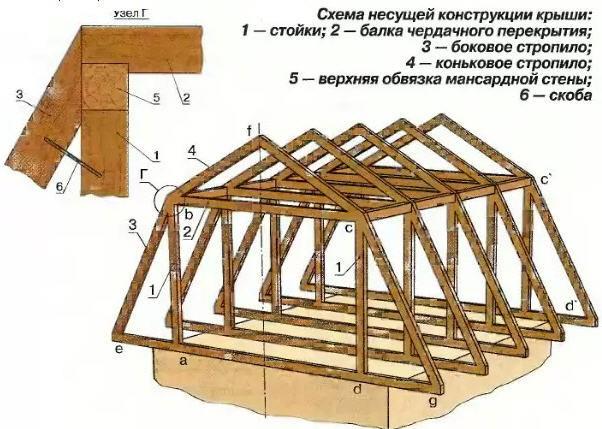 Конструкция деревянной стропильной системы мансардной крыши