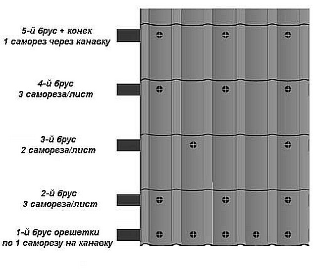Схема размещения саморезов на листе металлочерепицы