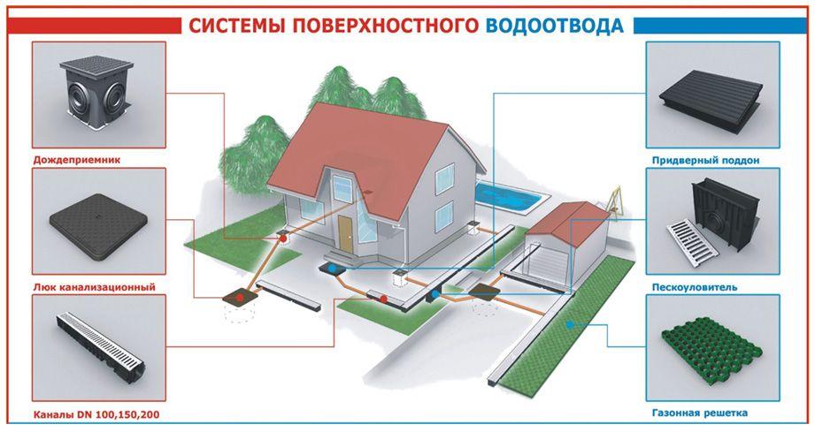 монтаж системы водоотвода