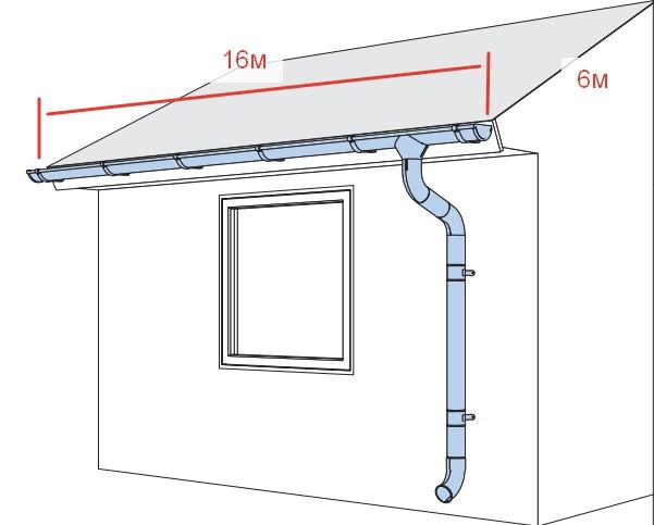 Расчет материалов для водосточной системы