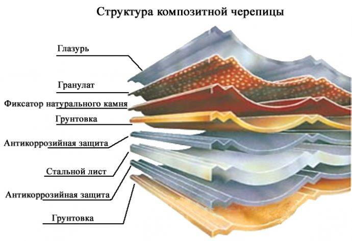 Многослойная композитная черепица