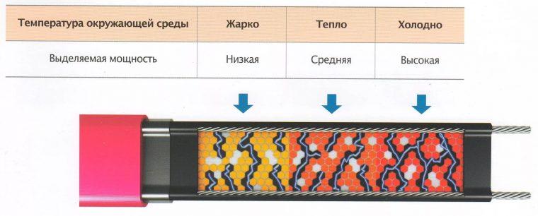 Принцип действия саморегулирующегося нагревательного кабеля