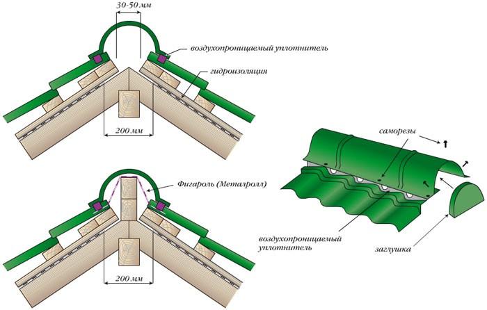Устройство конькового узла на металлочерепичной крыше