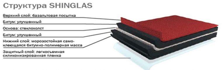 Структура гибкой черепицы Shinglas