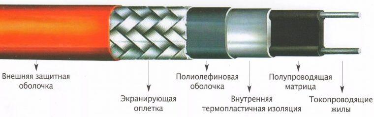 Структура саморегулирующего кабеля для обогрева кровли