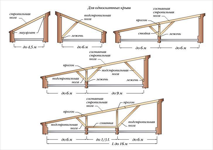 Виды стропильных систем для односкатной крыши