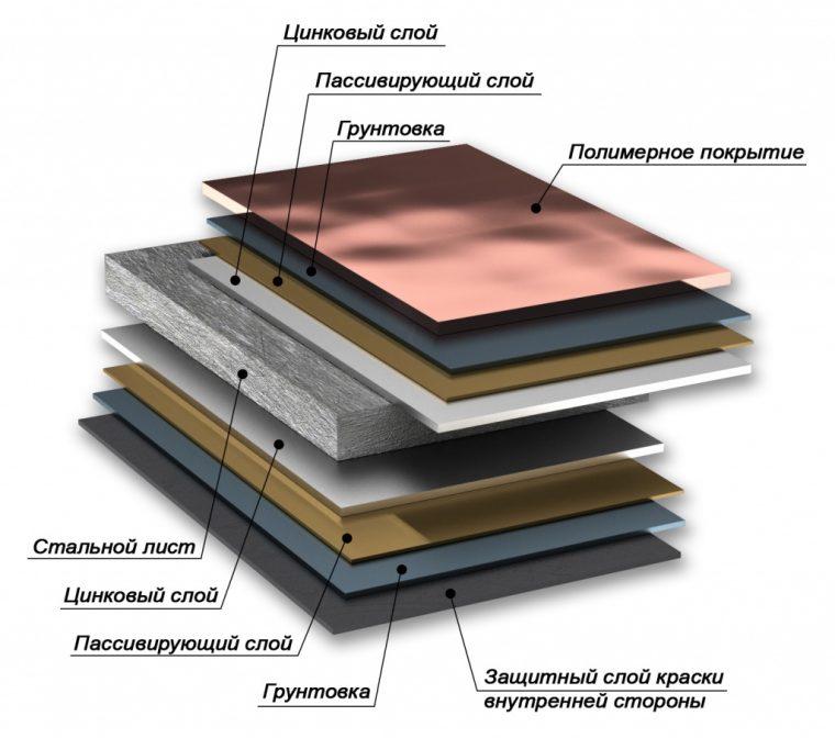 Верхний слой черепицы Монтеррей состоит из полимерных материалов