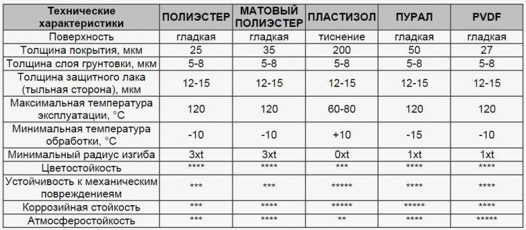 Технические характеристики черепицы с различным полимерным покрытием