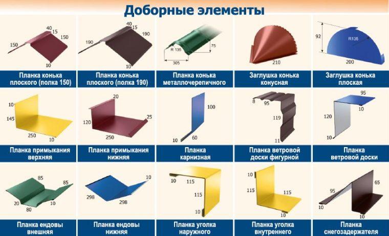 Доборные элементы для металлочерепицы