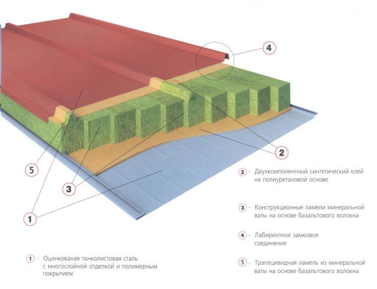 Структура кровельных сэндвич панелей