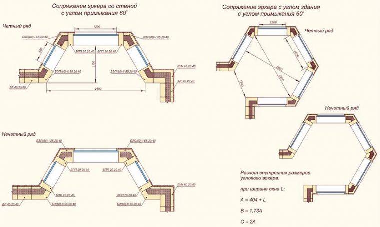 Варианты сопряжения эркера со стеной здания