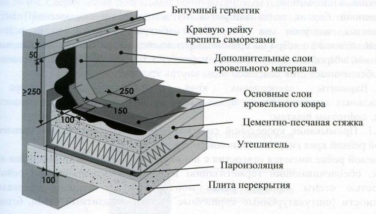 Устройство плоской кровли из наплавляемых рулонных материалов