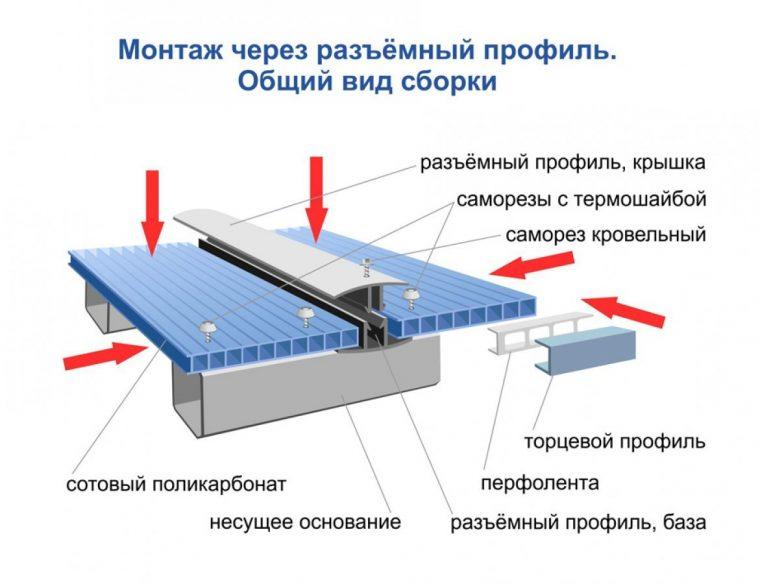 Монтаж крыши из сотового поликарбоната