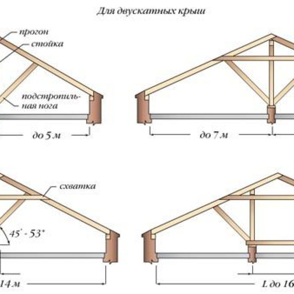 Односкатная крыша своими руками: как сделать, устройство 43