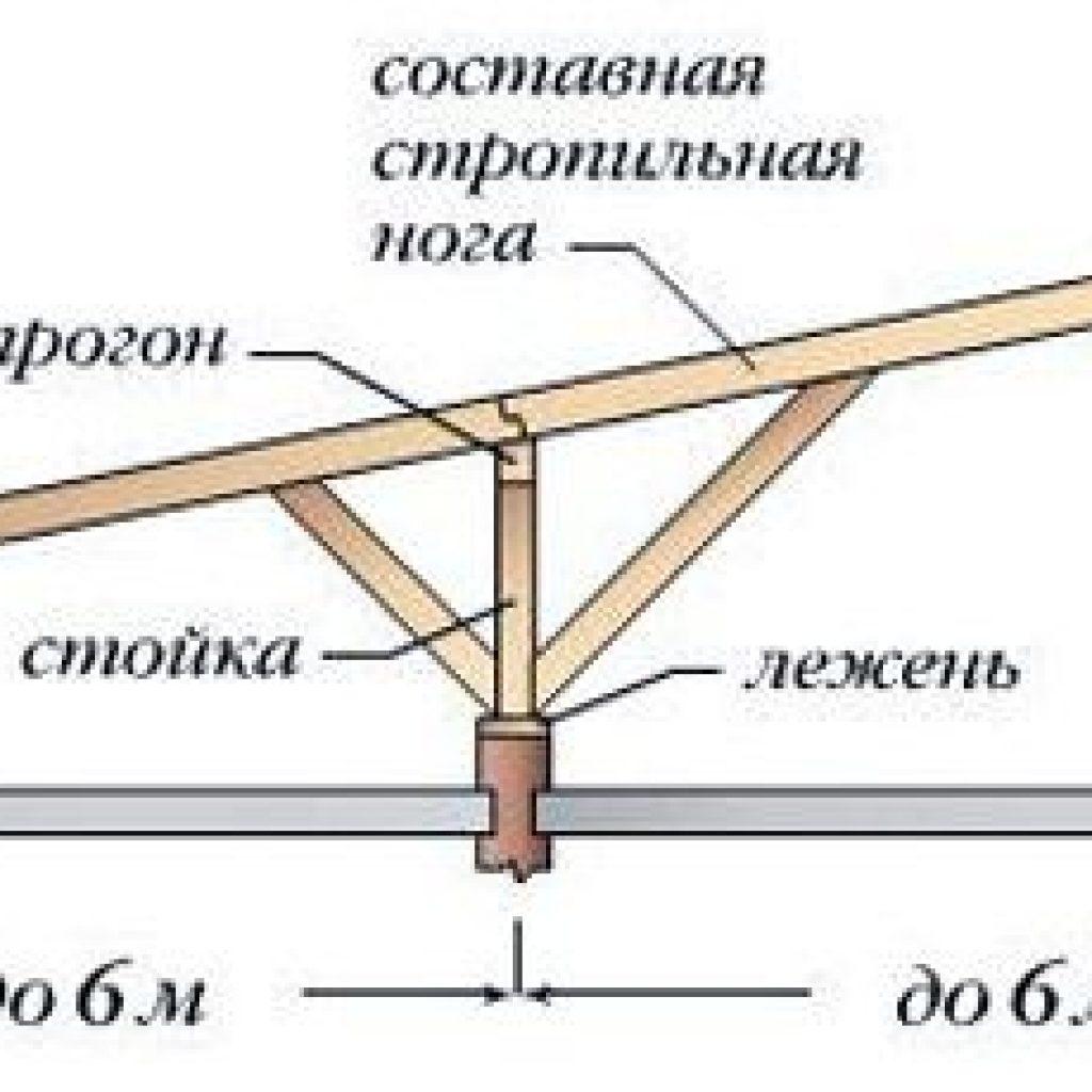 Односкатная крыша своими руками: как сделать, устройство 44