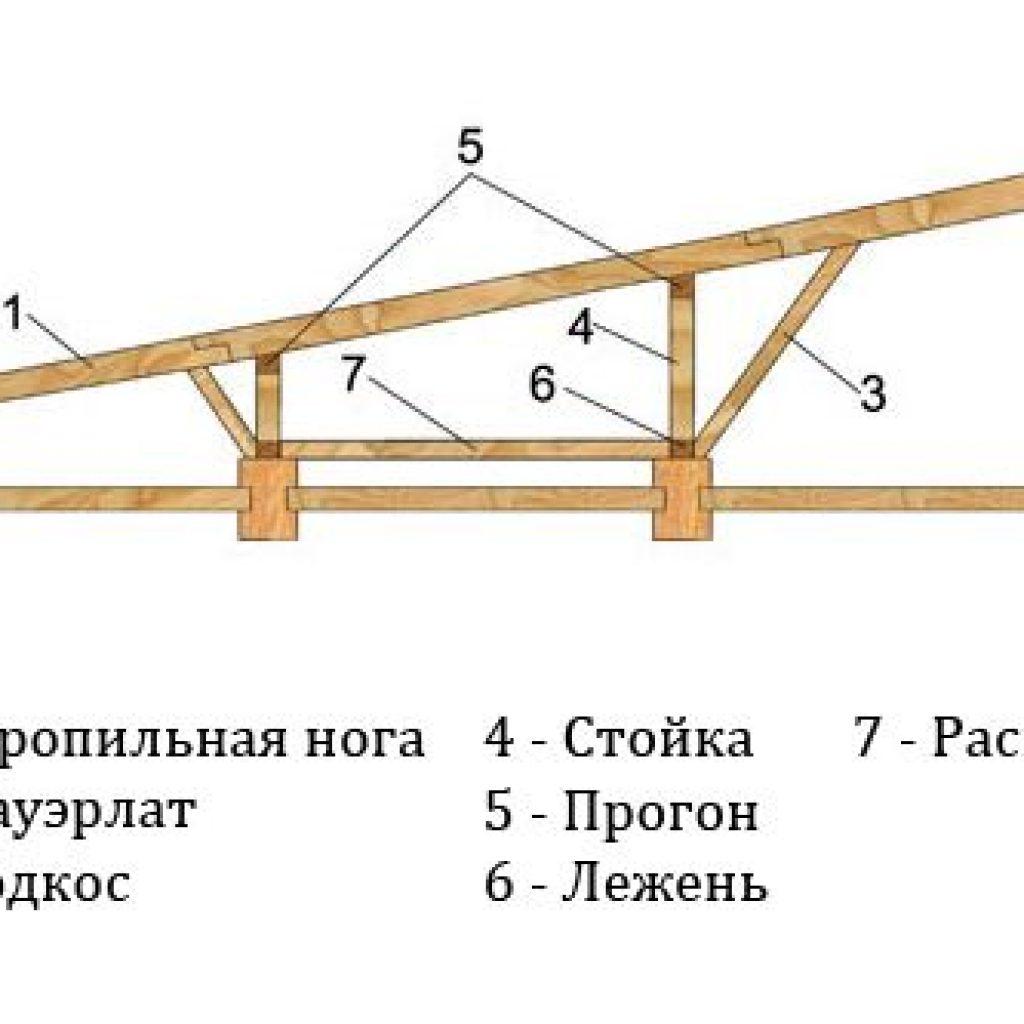 Односкатная крыша своими руками: как сделать, устройство 17