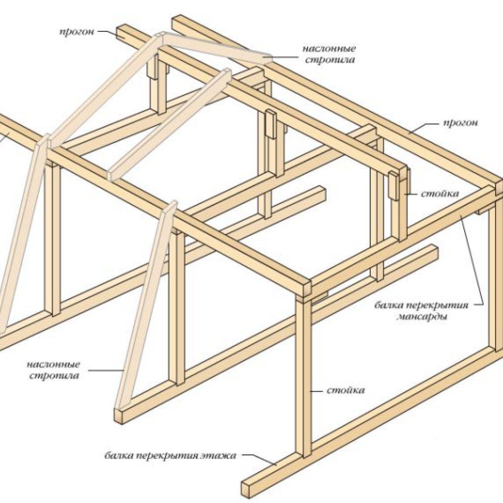 Как из треугольной крыши сделать ломаную В нашем каталоге Вы можете найти различные виды