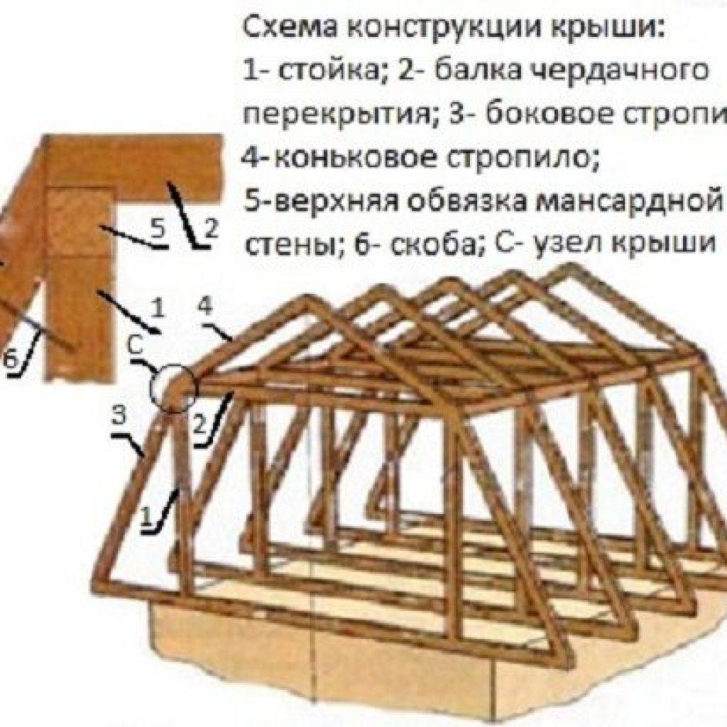 Ломаная мансардная крыша своими руками 6 8