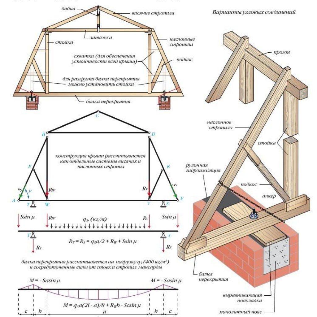 Строительство крыши как построить своими руками6