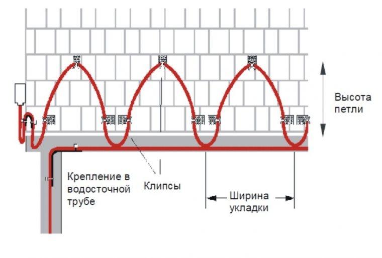 Схема укладки греющего кабеля на крышу