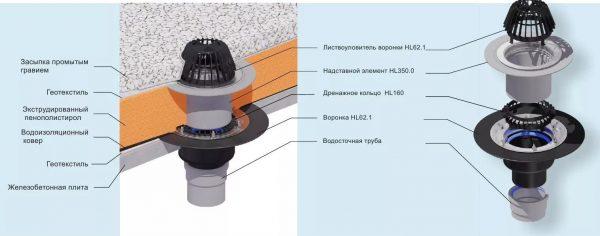 Устройство водосточной воронки для плоской кровли инверсионного типа