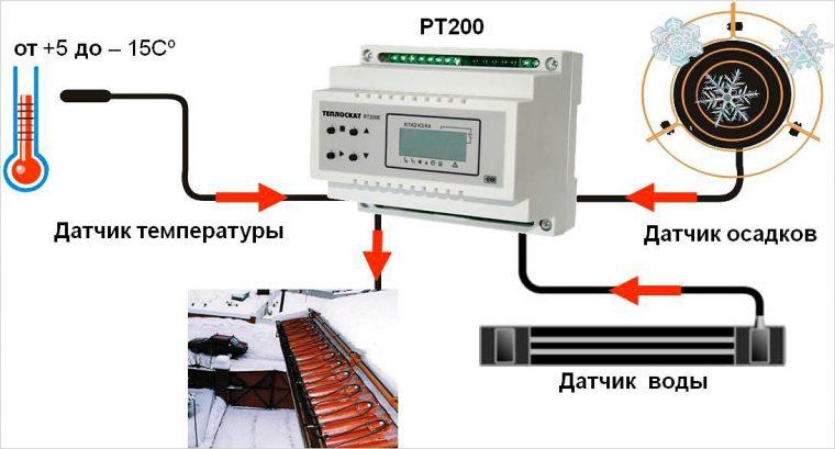 Схема кабельной системы обогрева кровли